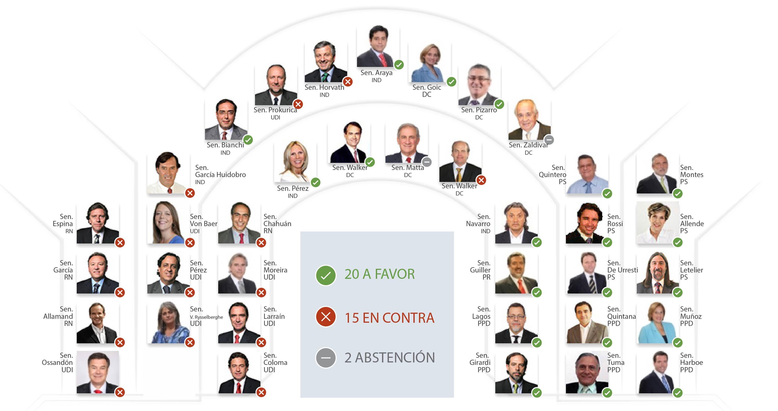 Image Result For Votacion Del Aborto